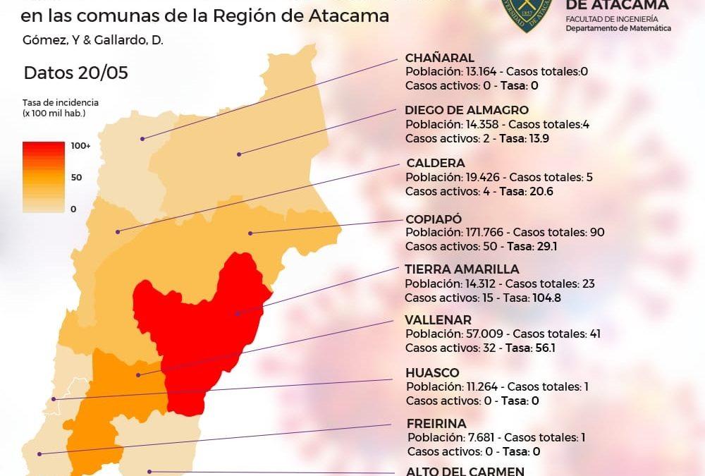 Doctores en Estadísticas de la UDA elaboran gráficas con Tasas de Incidencia de casos activos Covid-19 en Atacama