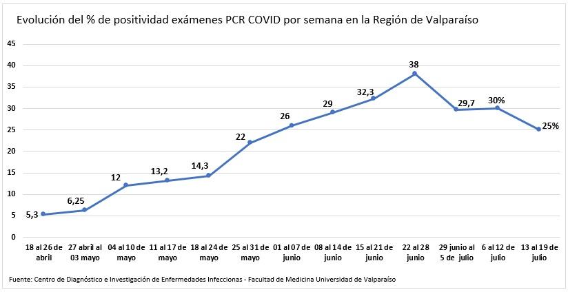 Laboratorio UV confrma que baja en la positividad de los exámenes PCR se consolida en la Región de Valparaíso