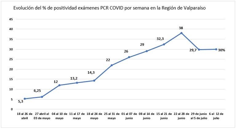 Análisis de laboratorio de la UV confirma quiebre de la positividad de exámenes PCR en la Región de Valparaíso