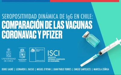 Investigación ISCI- U. de Chile evidencia el comportamiento de anticuerpos contra SARS-CoV-2 tras despliegue de la vacunación